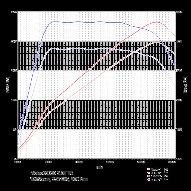 Volvo Chip Tuning